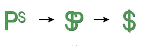 640px-Dollar_Symbol_Evolution.svg